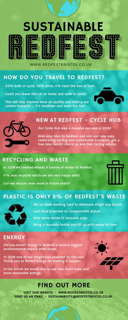 An infographic outlining some of the issues relating to sustainability at Redfest. An accessible PDF with the text can be found below this image.